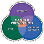 How To Prevent Colon Cancer